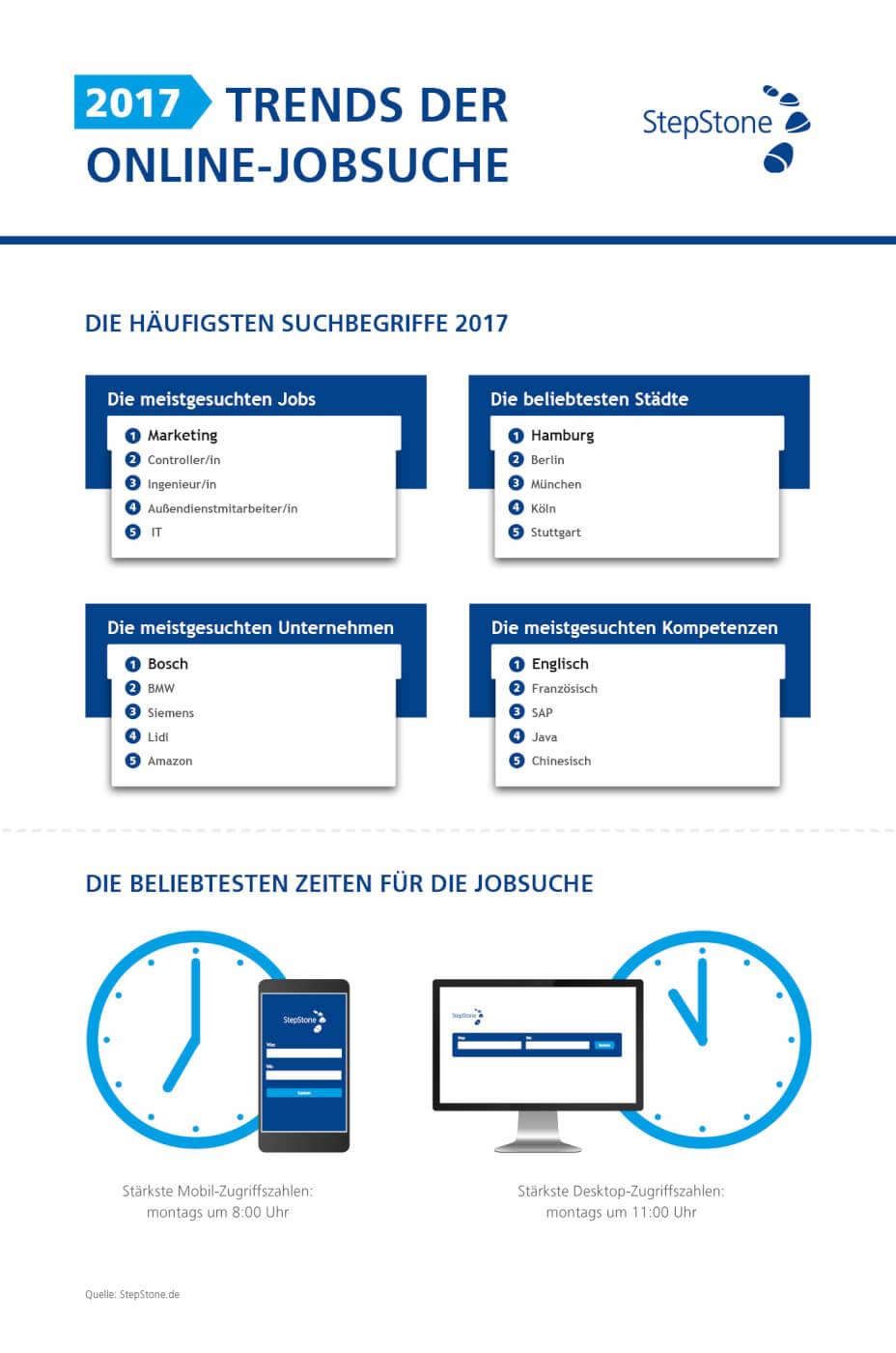 Infografik Trends Online Jobsuche 2017 1