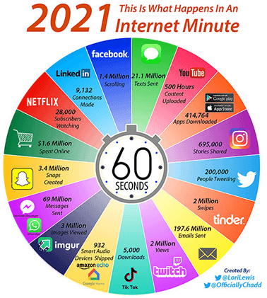 2021InternetMinute