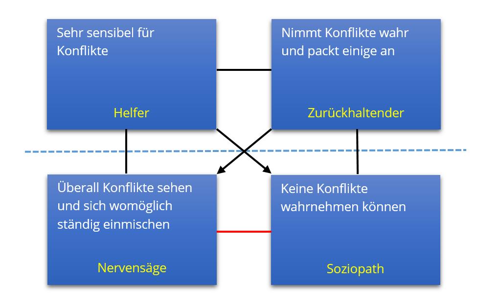 Wertequadrat