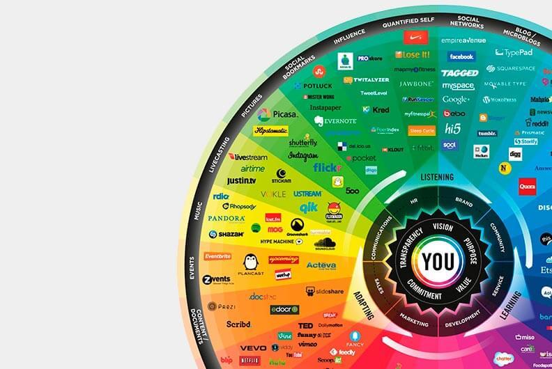 Social Media Conversation Prisma