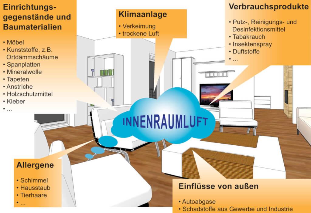Schadstoffe in der Luft - Übersicht, Messung und Maßnahmen