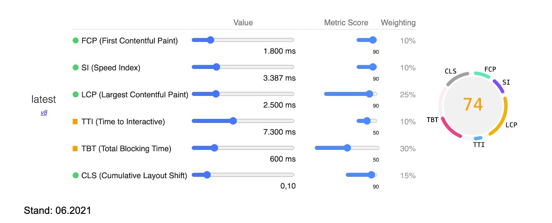 8mylez performance googlepagespeed