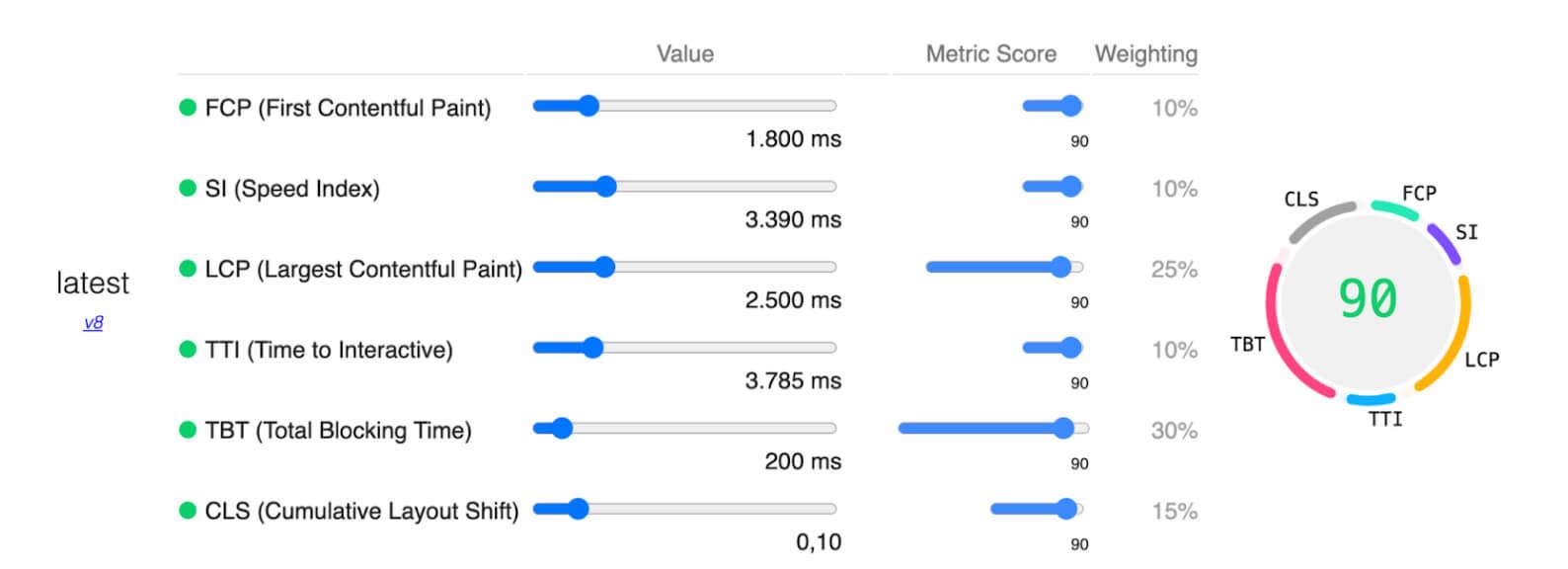 pagespeed metriken