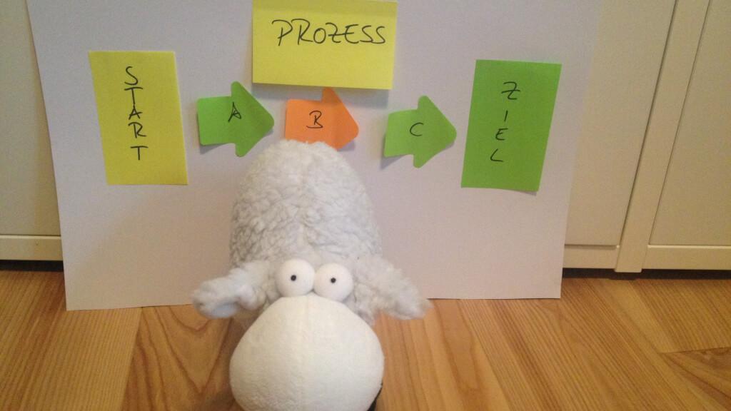 Prozessbeschreibung - was gehört hinein?