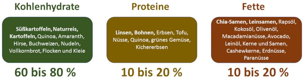 Makron  hrstoffverteilung   Lebensmittel