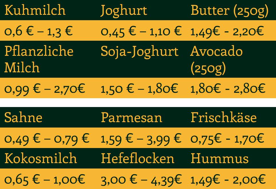 Preisuebersicht pflanzliche Alternativen Milchprodukte