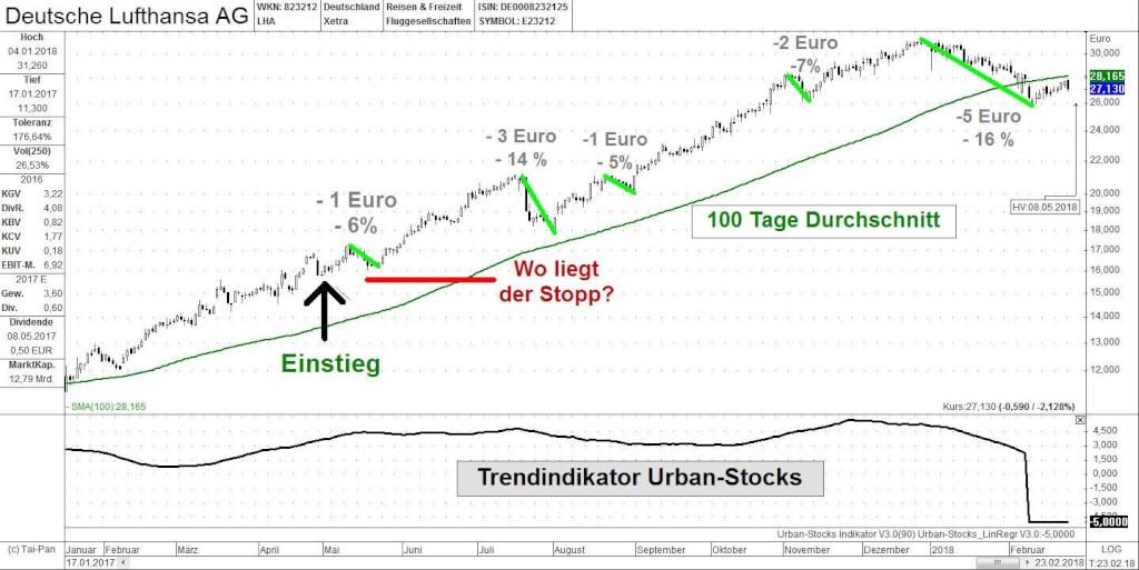 Stopp Loss Lufthansa