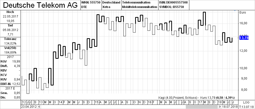 Kagi Charts