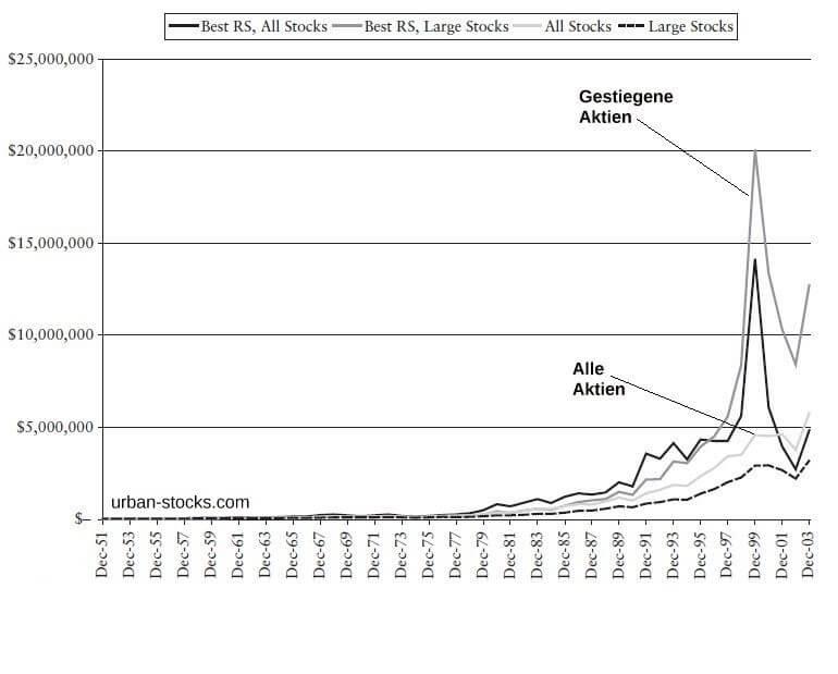 Momentum Steigende Aktien