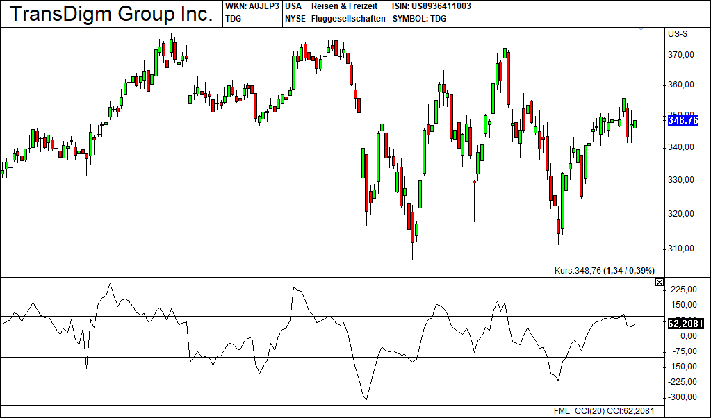 Technische Indikatoren CommodityChannelIndex 1