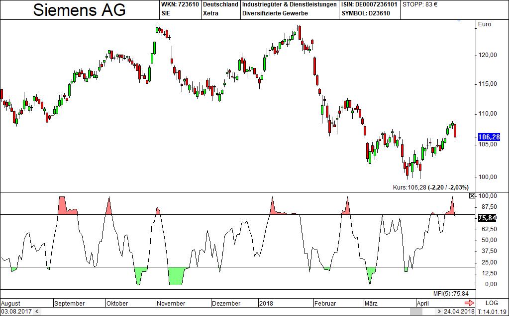 Technische Indikatoren MFI 1