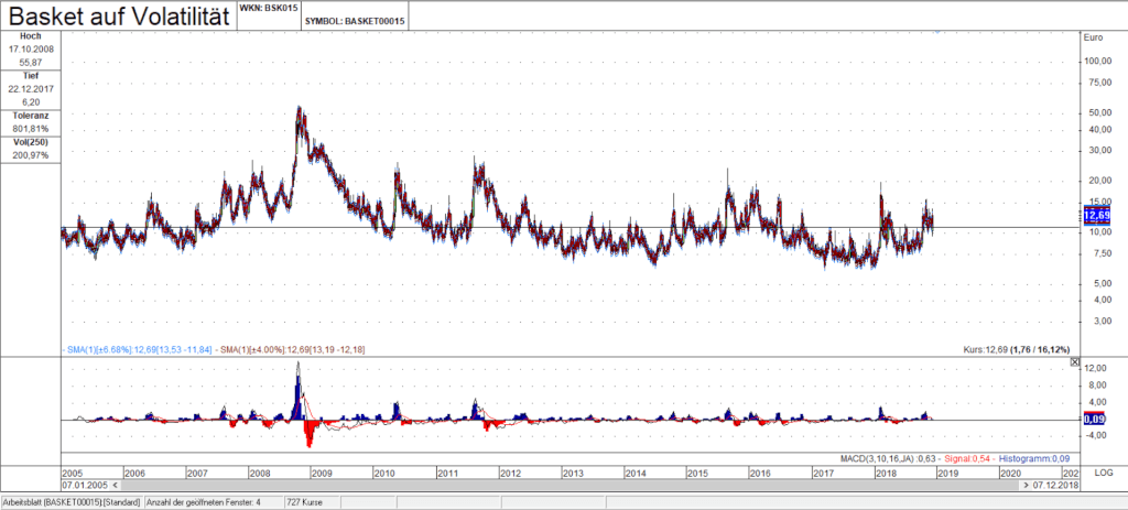 Volatilitaetsbasket Abb 6