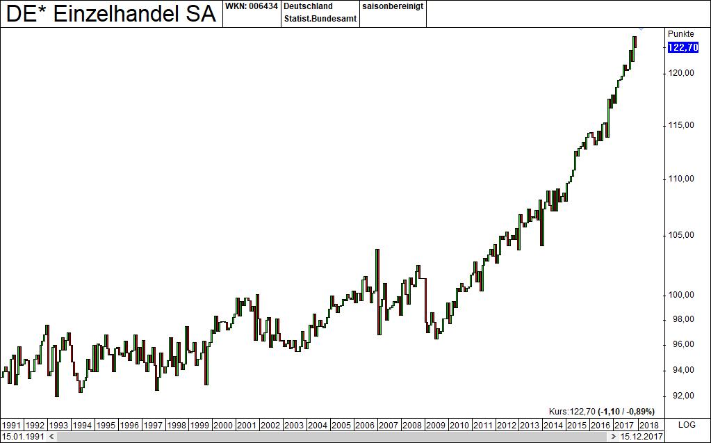 Markt und Konjunkturindikatoren Einzelhandelsumsatz