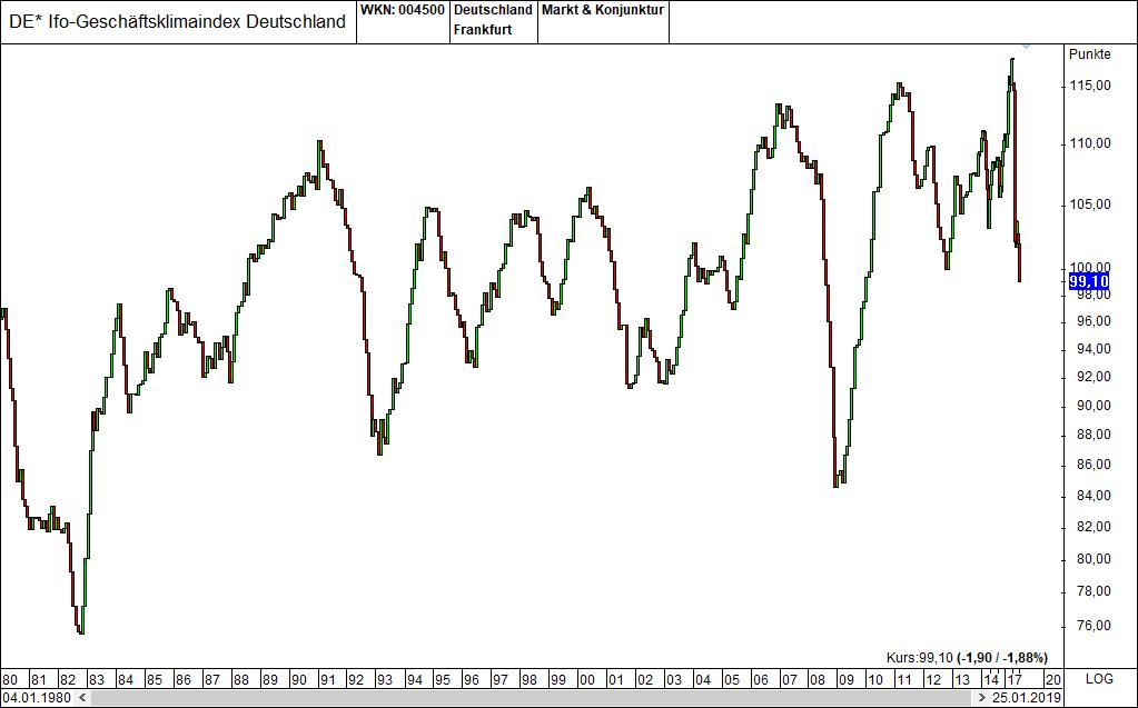 Markt und Konjunkturindikatoren Ifo Geschaeftsklimaindex