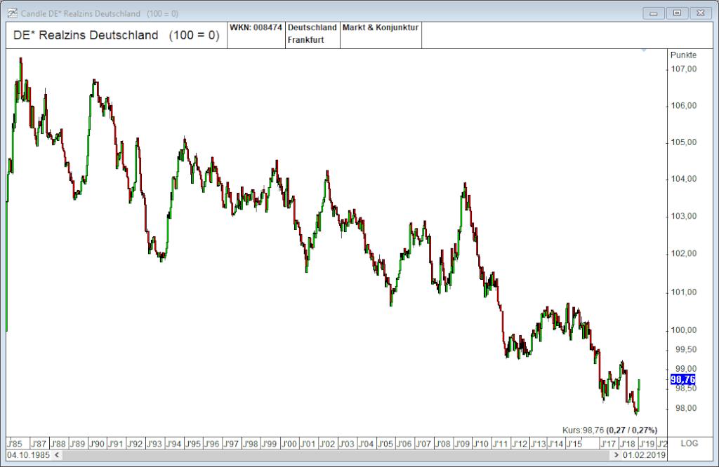 Markt und Konjunkturindikatoren Realzins