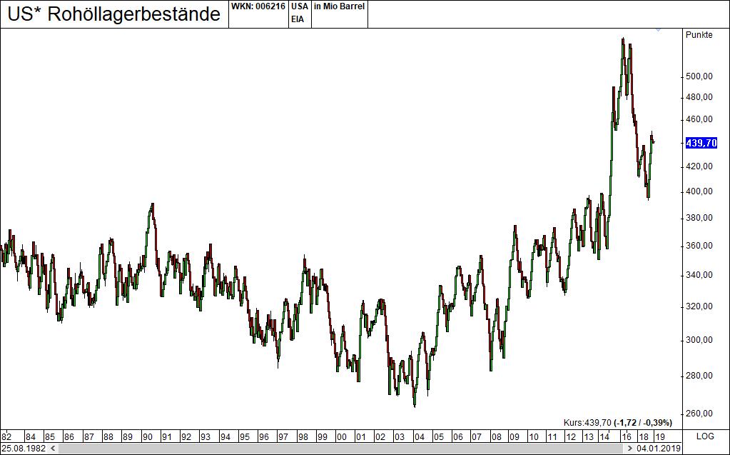 Markt und Konjunkturindikatoren Rohoellagerbestaende