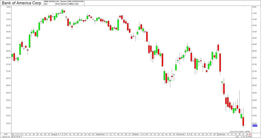 Divergenzen BankOfAmerica
