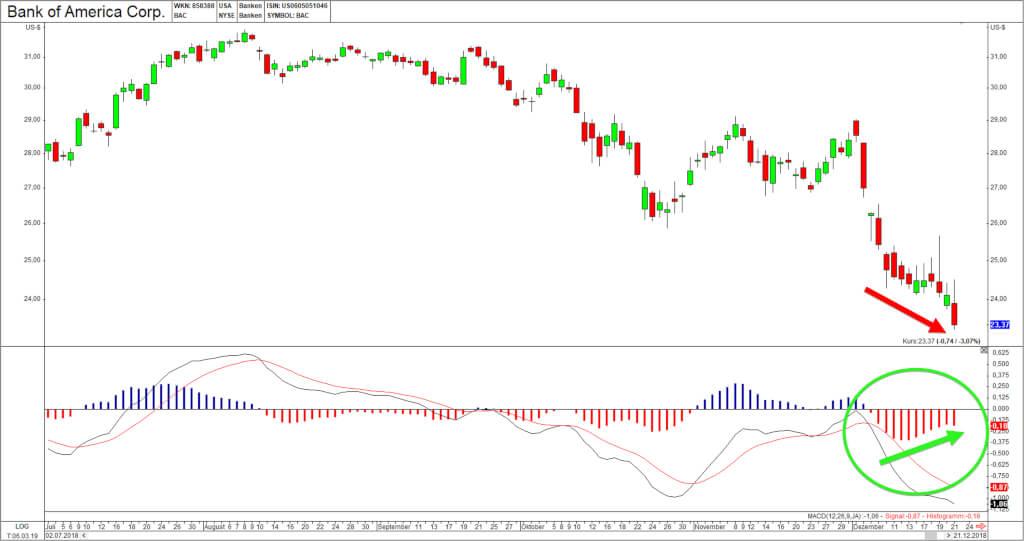 Divergenzen BankOfAmerica2