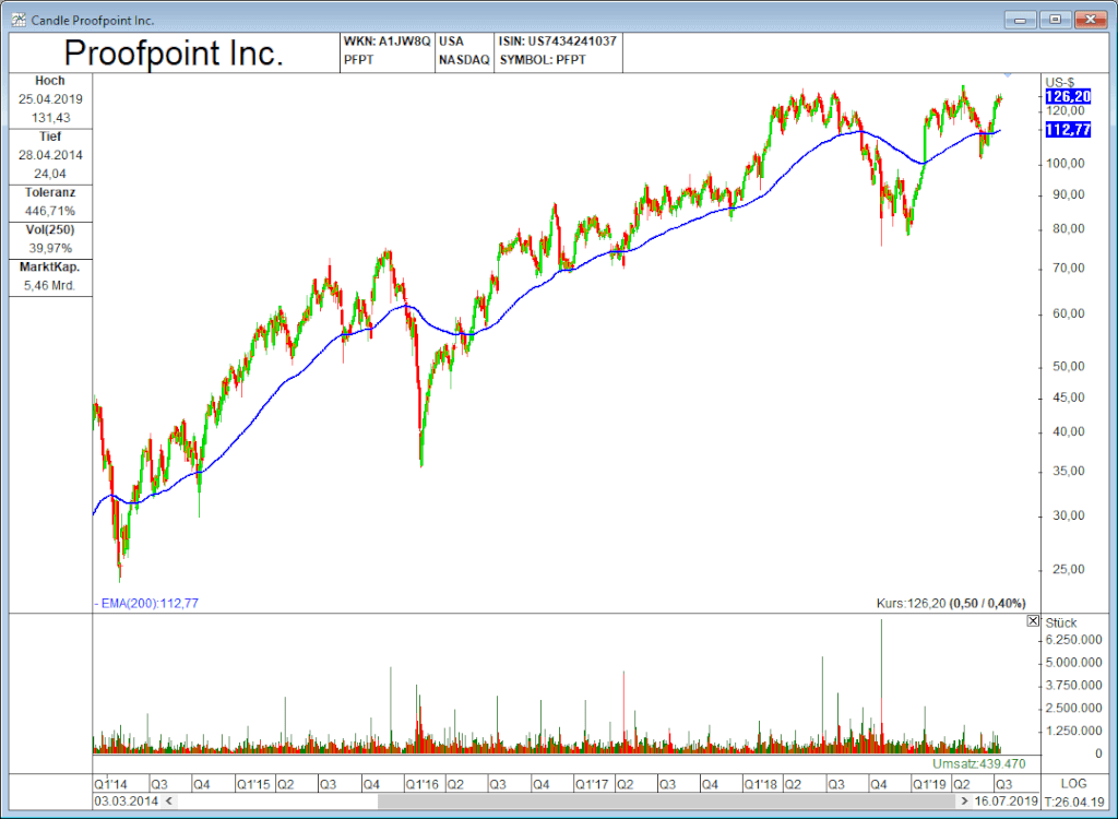 Anlagetrends Proofpoint
