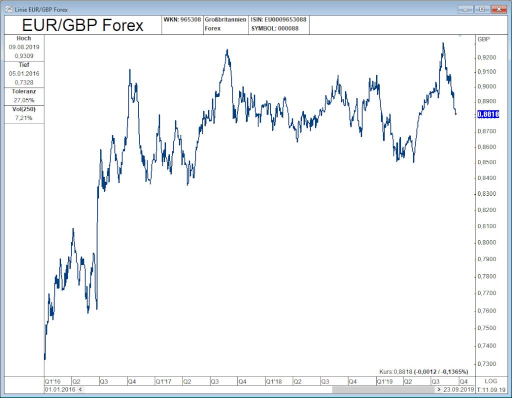 Brexit EUR GBP