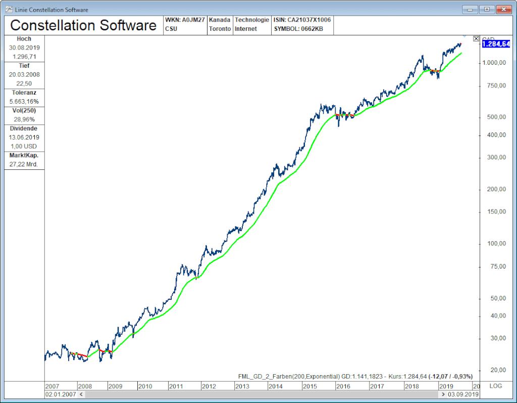 Die 51 erfolgreichsten Aktien ConstellationSoftware