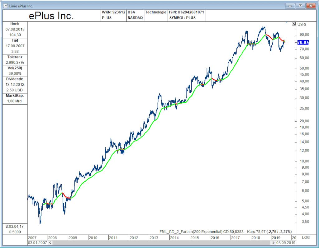 Die 51 erfolgreichsten Aktien ePlusInc