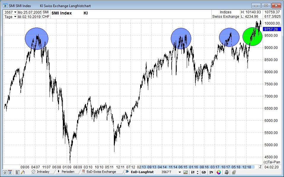 Trading SMI Index