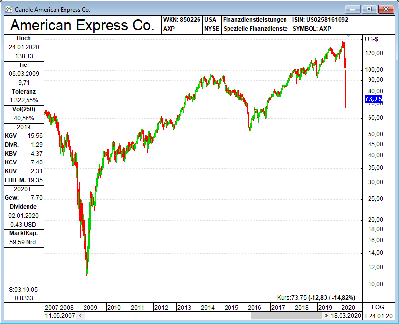 Warren Buffett American Express