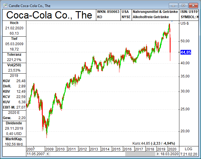 Warren Buffett Coca Cola