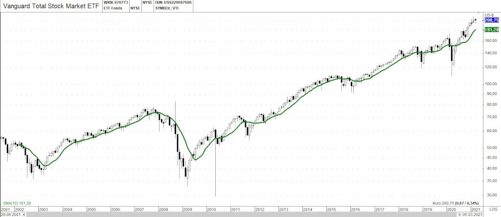 Abb. 5 Stufe 1 Chart Beispiel VTI