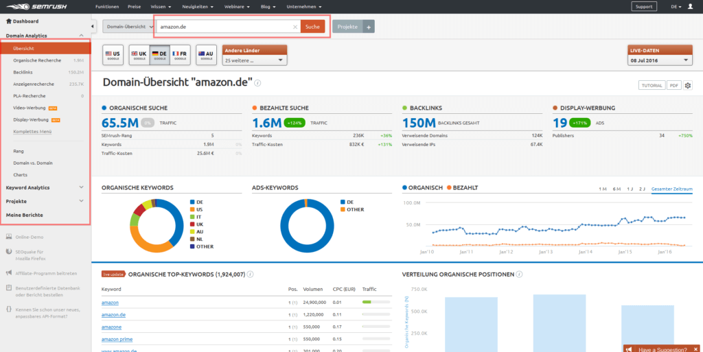 SEMRush.com Analyse