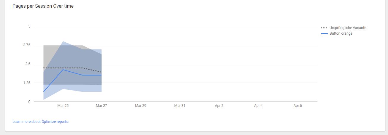 Google Optimize Reporting 2