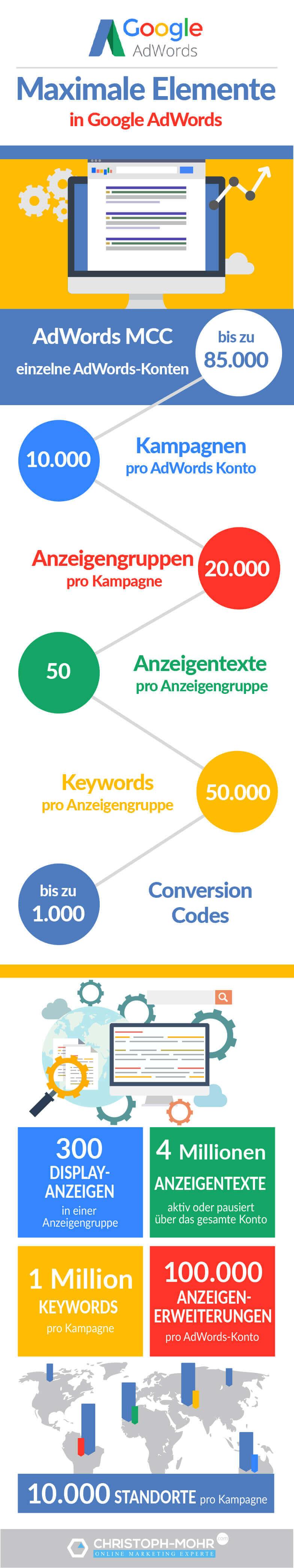 Infografik maximale AdWords Elemente - AdWords Begrenzung