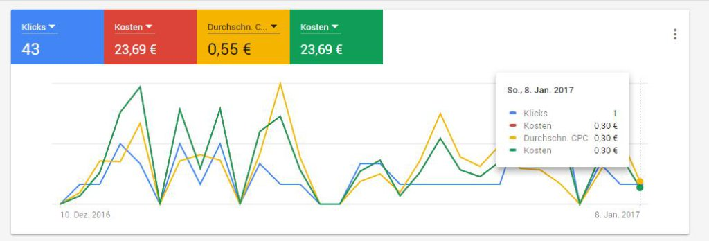Neues AdWords Design - Statistiken