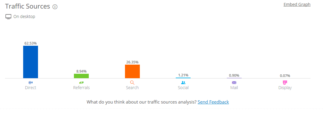 Similarweb Trafficquellen