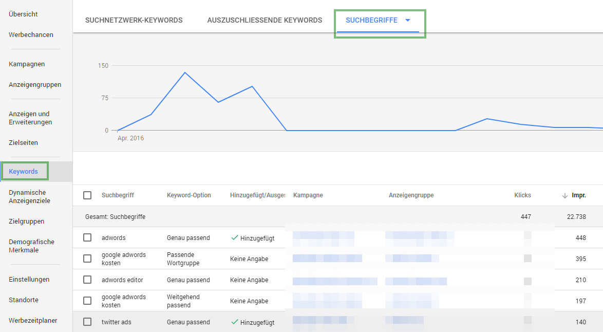 AdWords Suchanfragen
