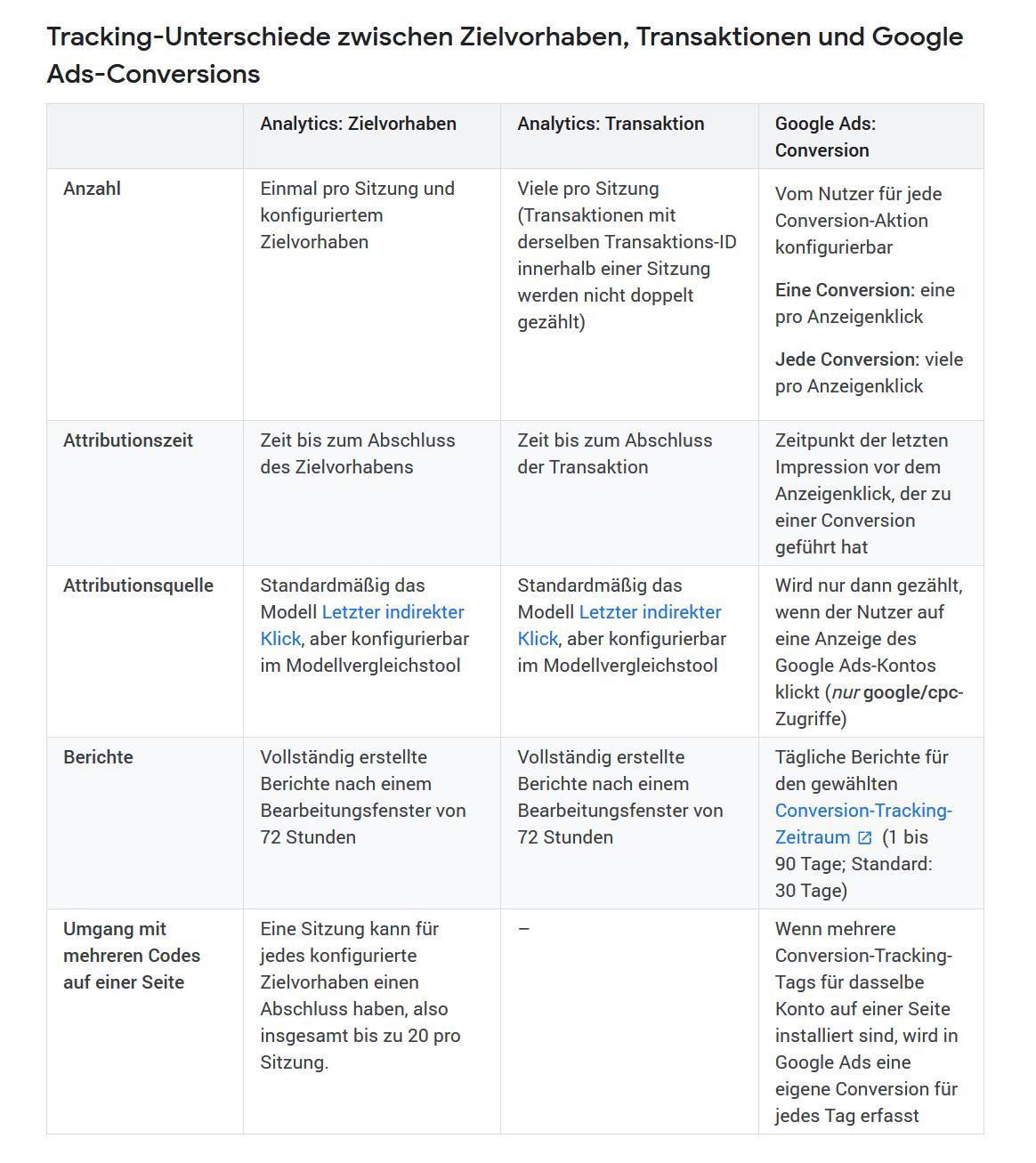Tracking Unterschiede Analytics und Ads