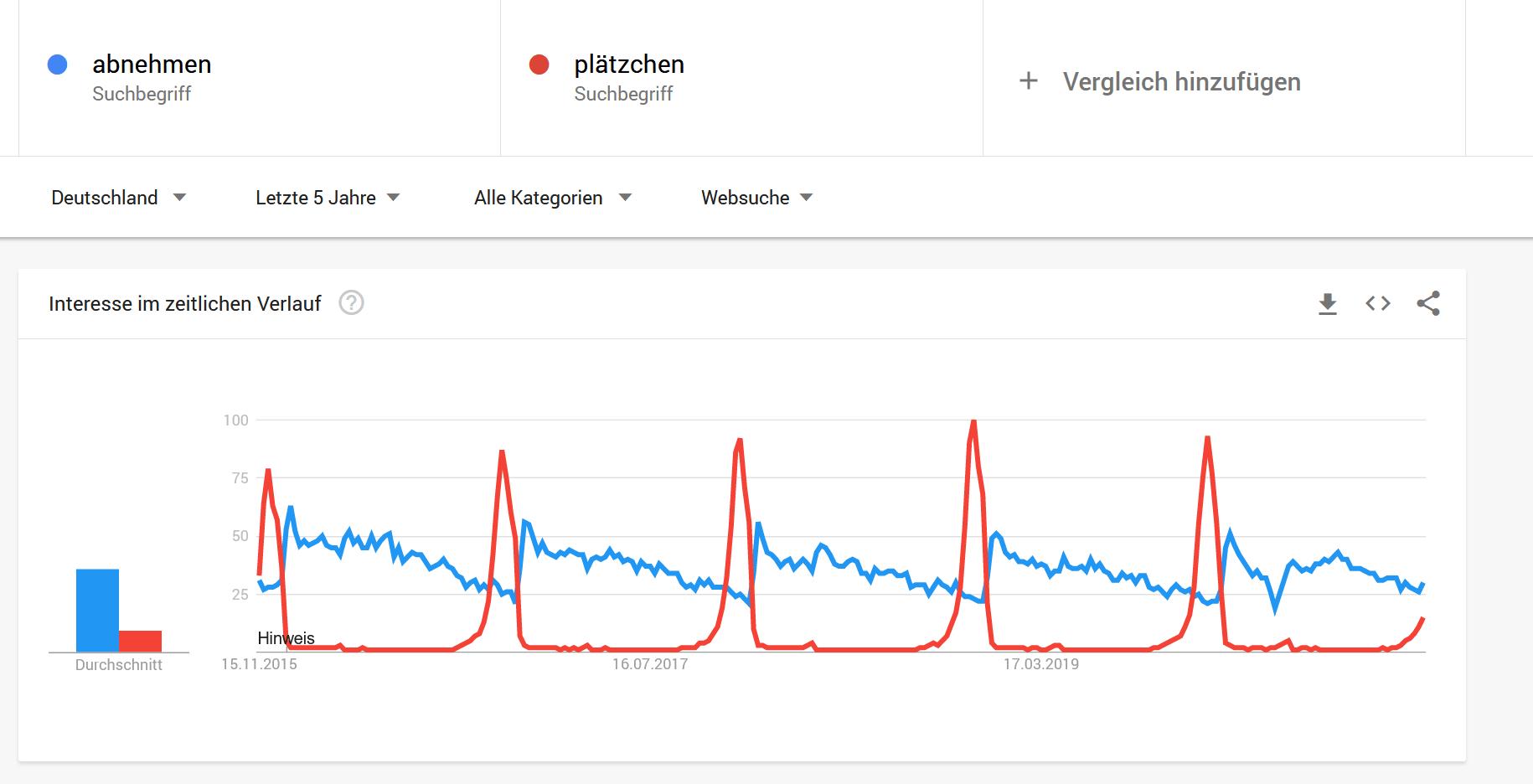 Abnehmen vs. Plaetzchen