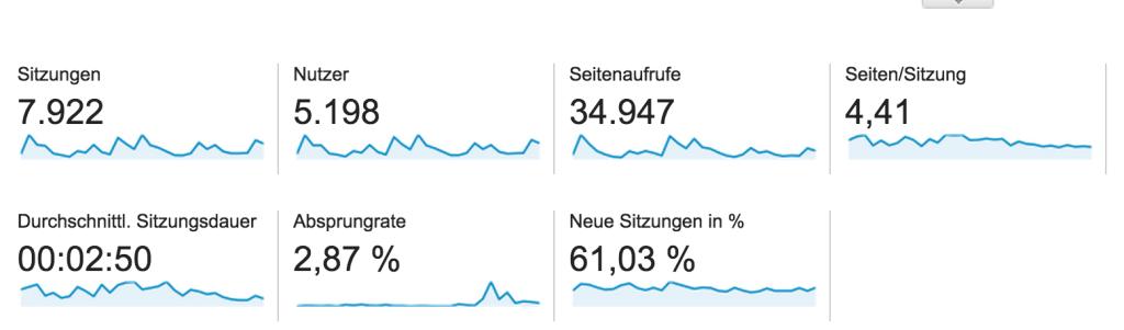 LSWW Analytics von Mitte November bis Mitte Dezember 2014