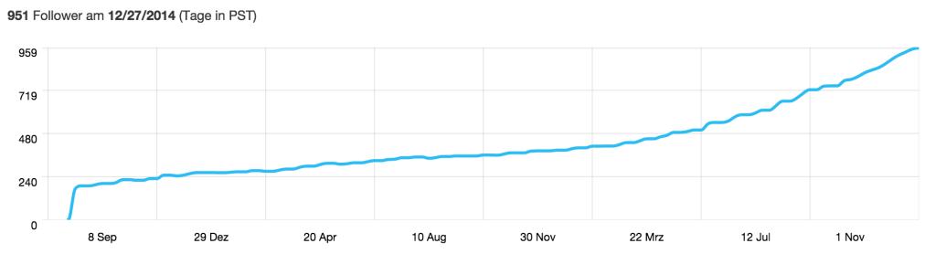 Meine Twitter-Follower Entwicklung von analytics.twitter.com