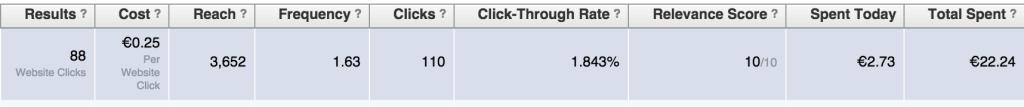 """Performance der Facebook Werbung für den Artikel """"KPI Dashboard"""""""