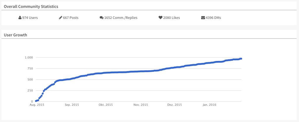 lsww-community-statistik