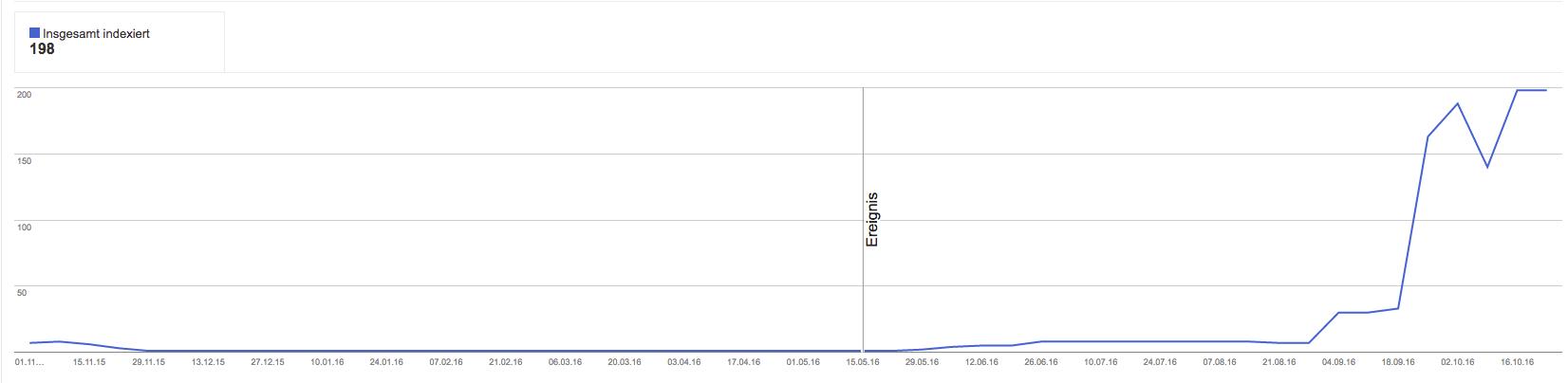 SEO Optimierung - Indexierte SEO Seiten von Marketingheld