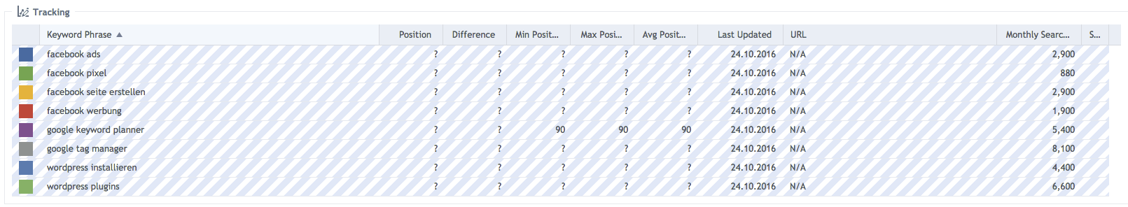 SEO Optmierung: Rank Tracking im Monat 1