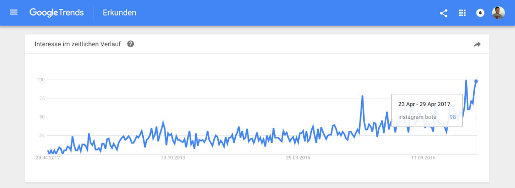 instagram bots google trends