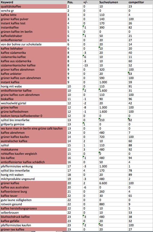 Die am besten rankenden Keywords laut XOVI, sortiert nach den Positionen in den Google Suchergebnissen. Auffallend sind die deutlich überwiegenden Kaffee-Keywords.