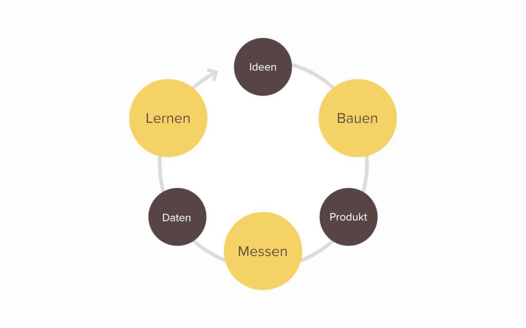 lean-startup-bauen-messen-lernen-kreislauf