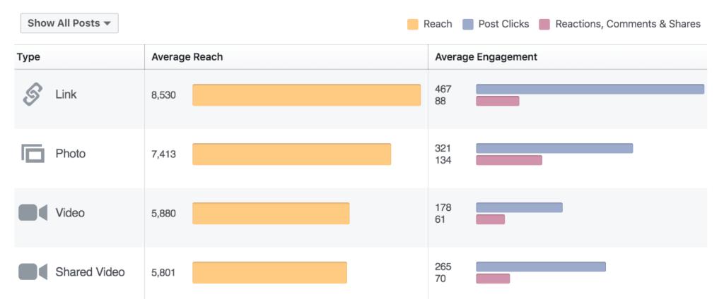 meerdavon facebook statistik auswertung