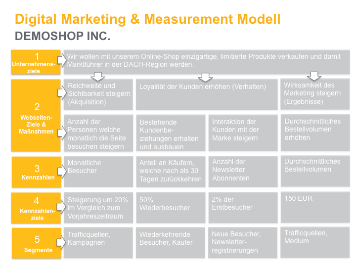 Grafik Digital Marketing   Measurement Modell