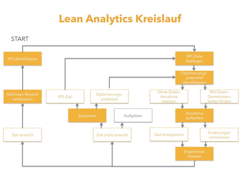 Grafik Lean Analytics Kreislauf